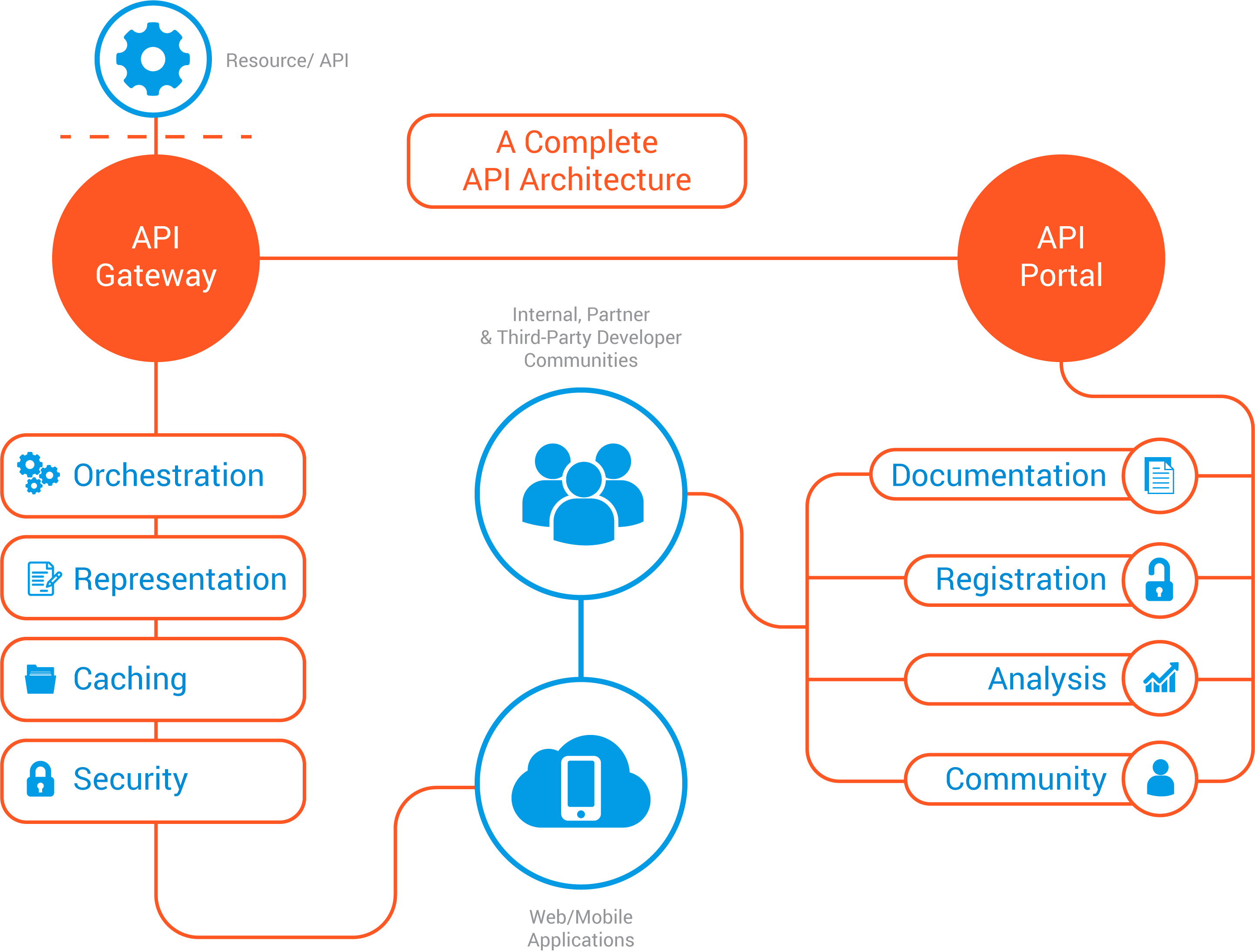 API management Architecture