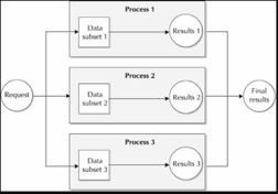 Oracle parallel processing Flow chart